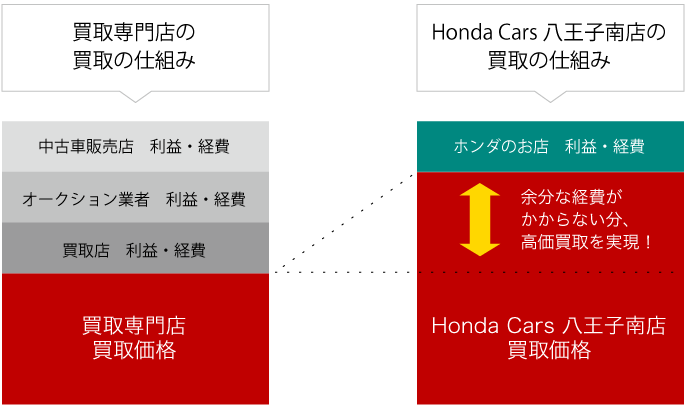 Honda Cars 八王子南の買取サービス